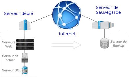 serveur backups